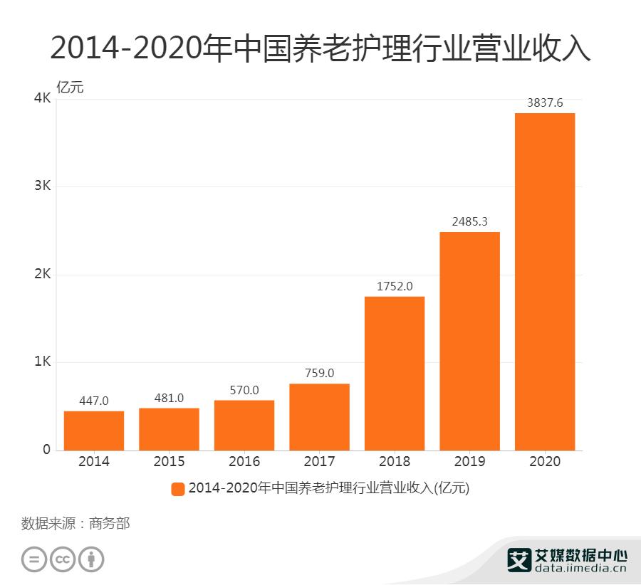 2014-2020年中国养老护理营业收入