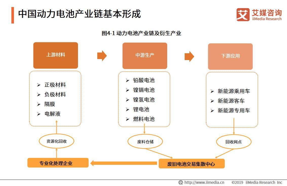 中国动力电池产业链基本形成