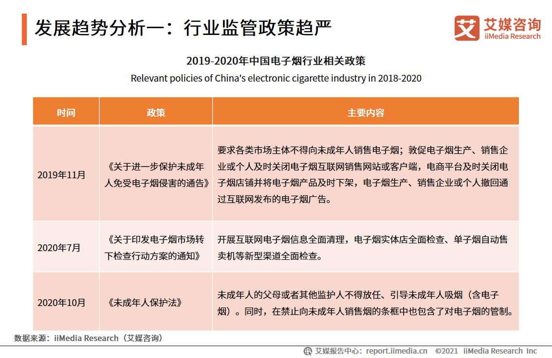 发展趋势分析一:行业监管政策趋严