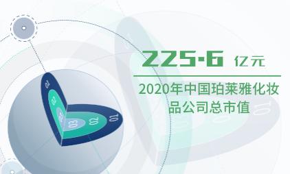 化妆品行业数据分析:2020年中国珀莱雅化妆品公司总市值为225.6亿元