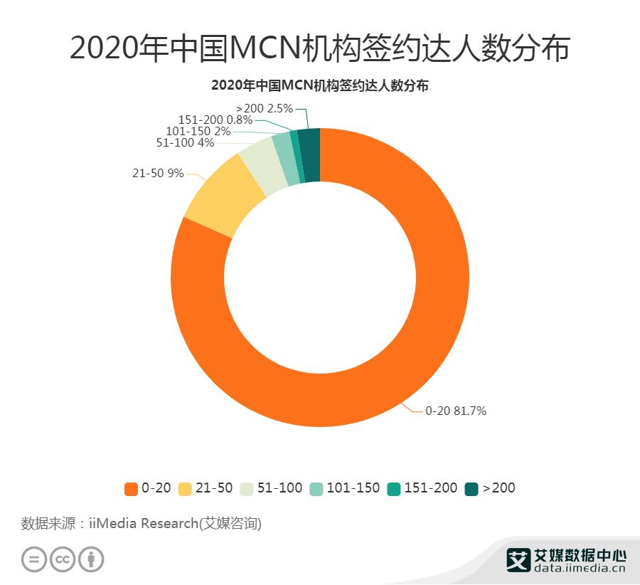 2020年中国81.7%MCN机构签约达人数为0-20人