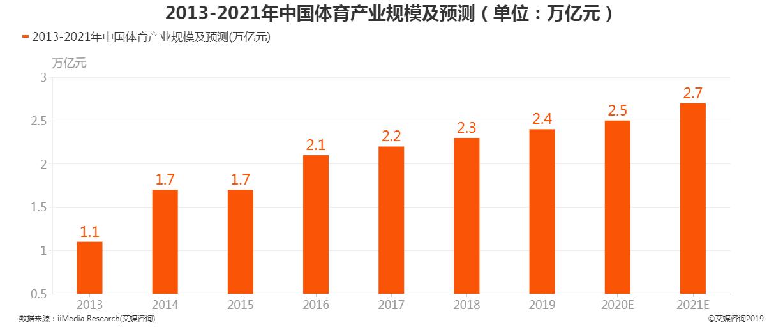 2013-2021年中国体育产业规模