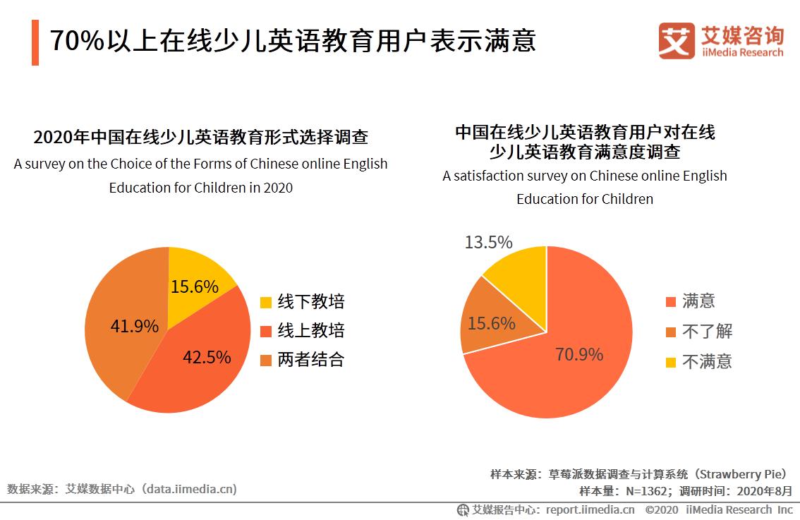 70%以上在线少儿英语教育用户表示满意