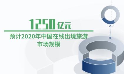 旅游行业数据分析:预计2020年中国在线出境旅游市场规模为1250亿元