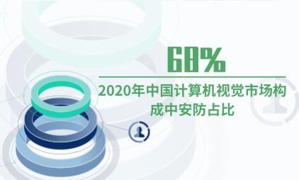 人工智能行业数据分析:2020年中国计算机视觉市场构成中安防占比68%