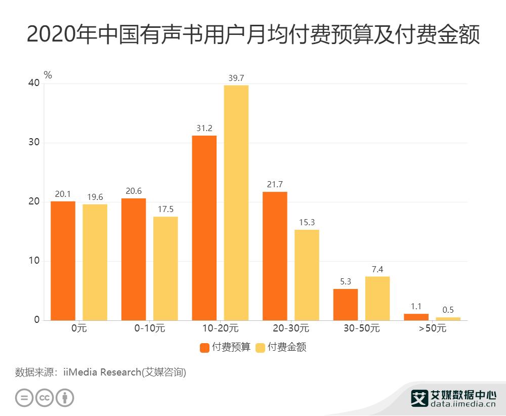 2020年中国有声书用户月均付费预算及付费金额