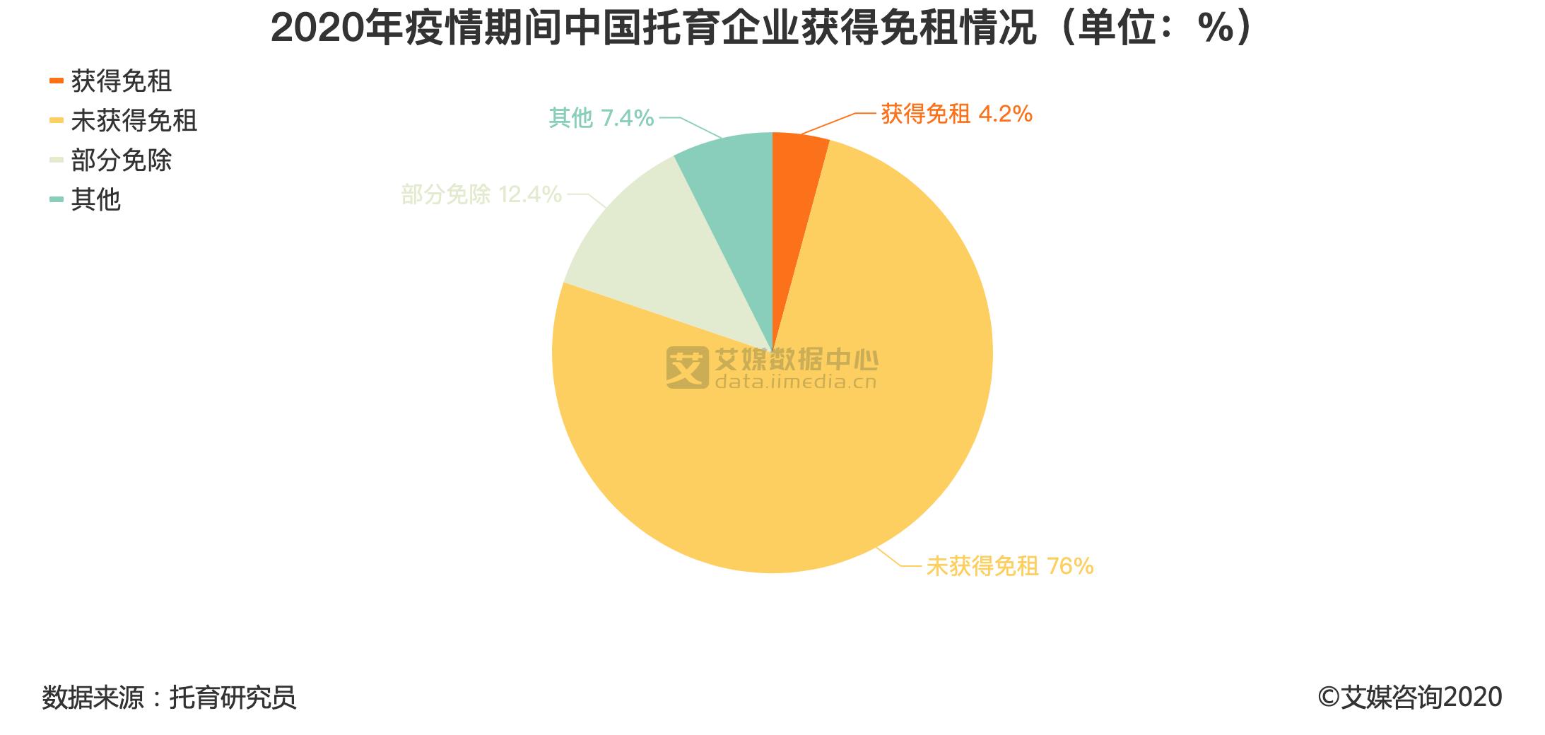 2020年疫情期间中国托育企业获得免租情况(单位:%)
