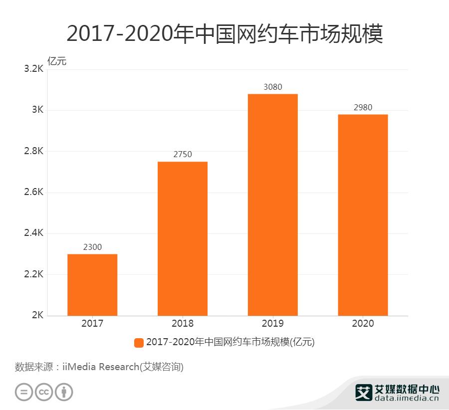 2017-2020年中国网约车市场规模