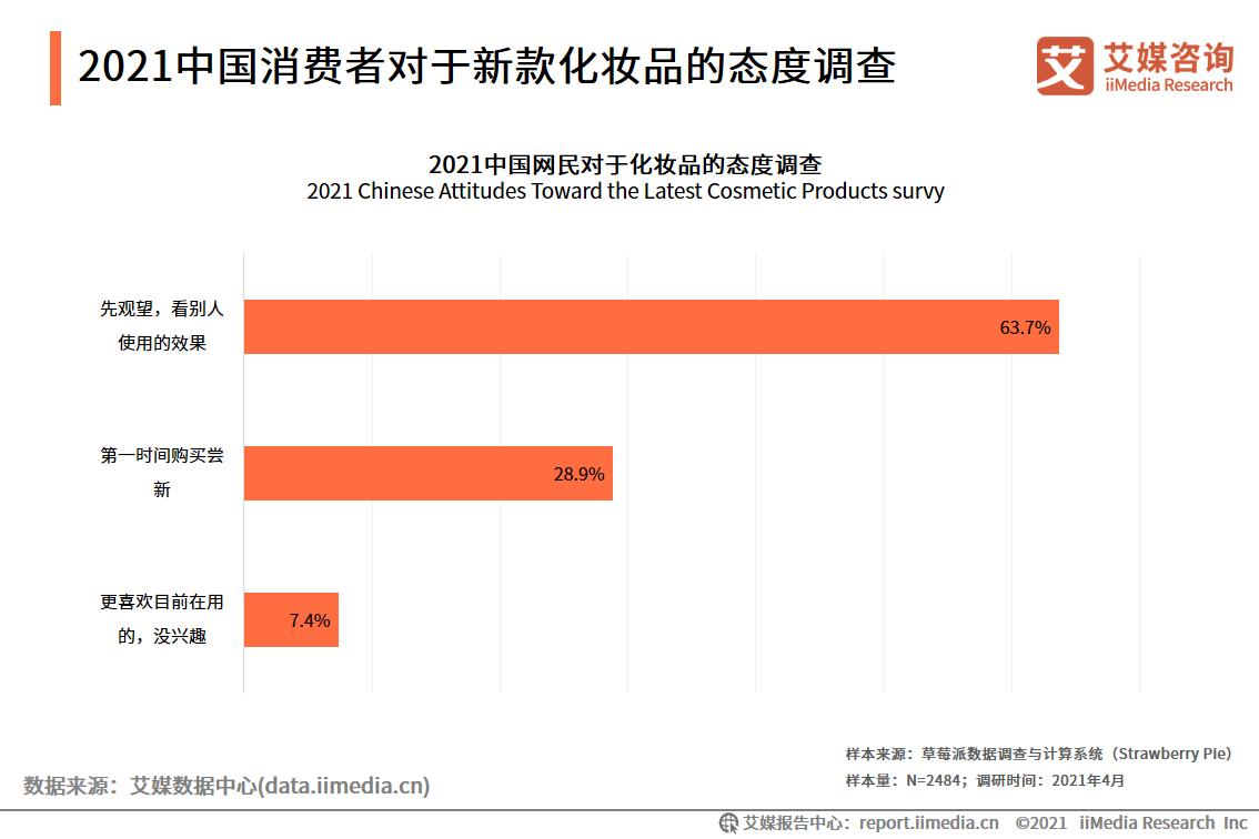 2021中国消费者对于新款化妆品的态度调查
