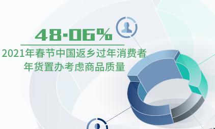 零售行业数据分析:2021年春节中国48.06%返乡过年消费者年货置办考虑商品质量