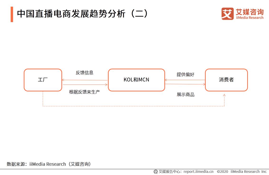 中国直播电商发展趋势分析(二)