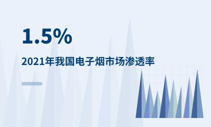 电子烟行业数据分析:2021年我国电子烟市场渗透率为1.5%