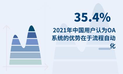 联合办公行业数据分析:2021年中国35.4%用户认为OA系统的优势在于流程自动化