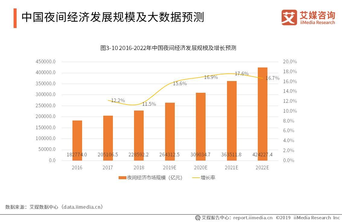 中国夜间经济发展规模及大数据预测