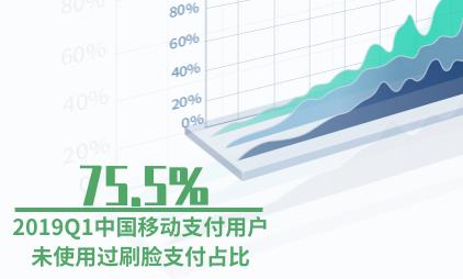 移动支付行业数据分析:2019Q1中国75.5%移动支付用户未使用过刷脸支付