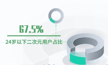 动漫行业数据分析:67.5%的中国二次元用户年龄为24岁以下
