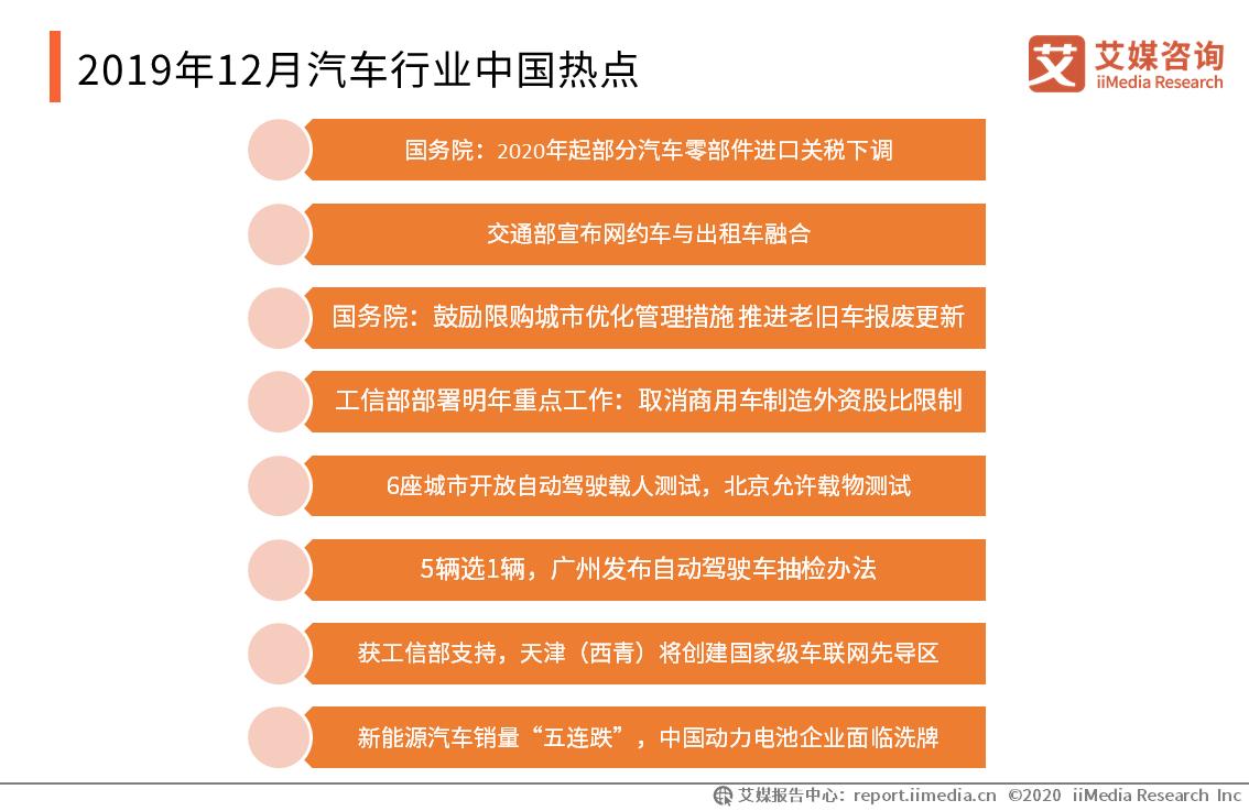 2019年12月汽车行业中国热点