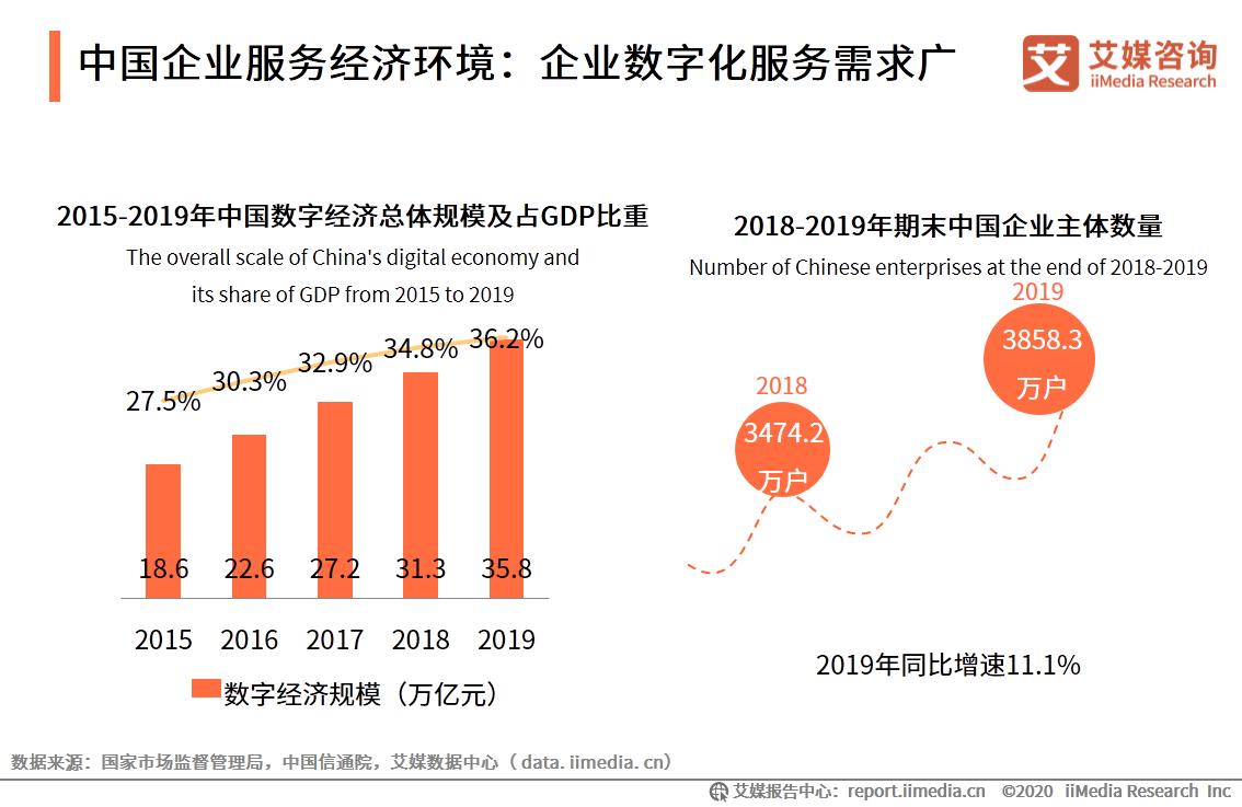 中国企业服务经济环境:企业数字化服务需求广