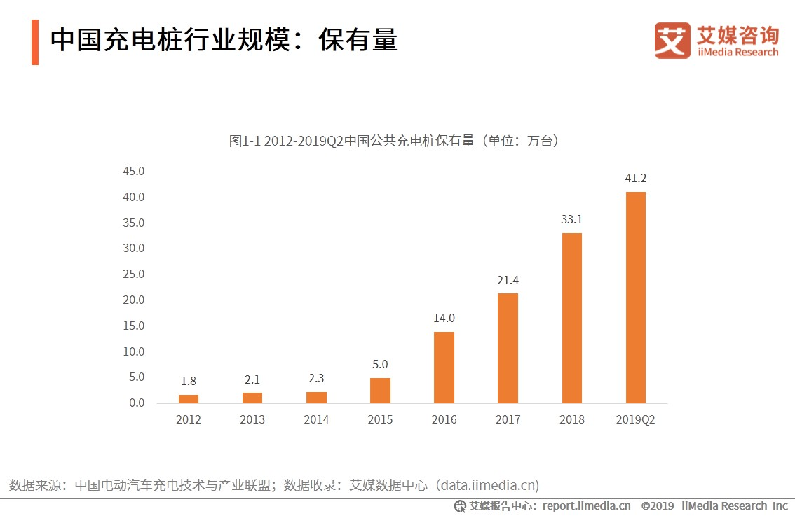中国充电桩行业规模:保有量