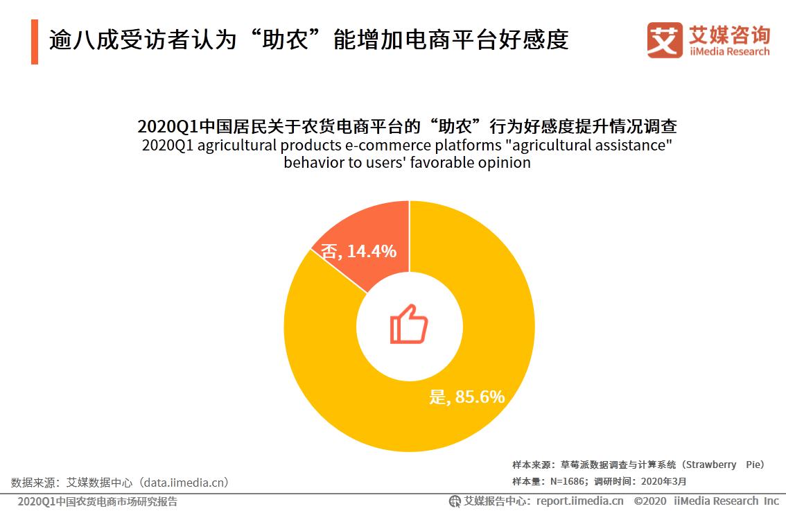 """逾八成受访者认为""""助农""""能增加电商平台好感度"""