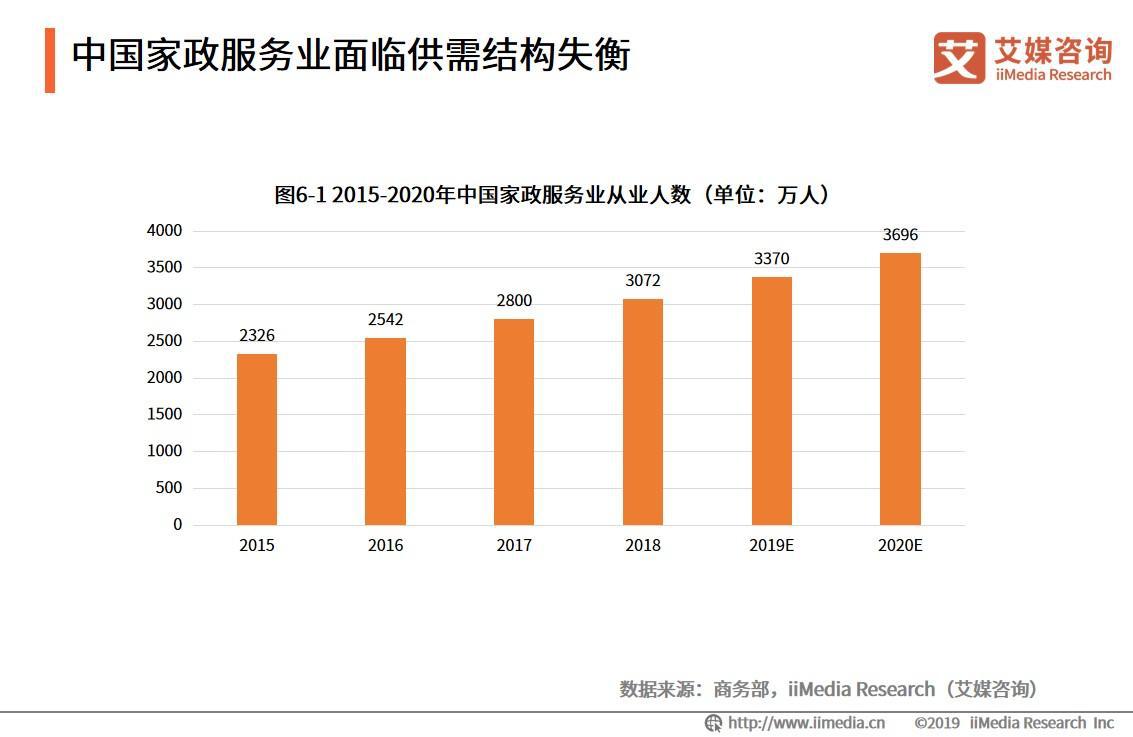 2015-2020年中国家政服务业从业人数
