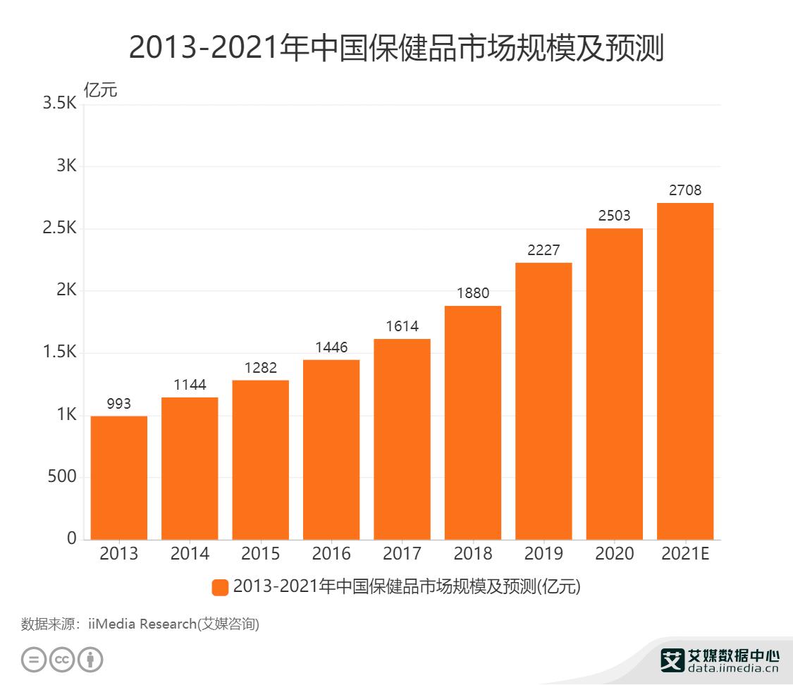 2013-2021年中国保健品市场规模及预测