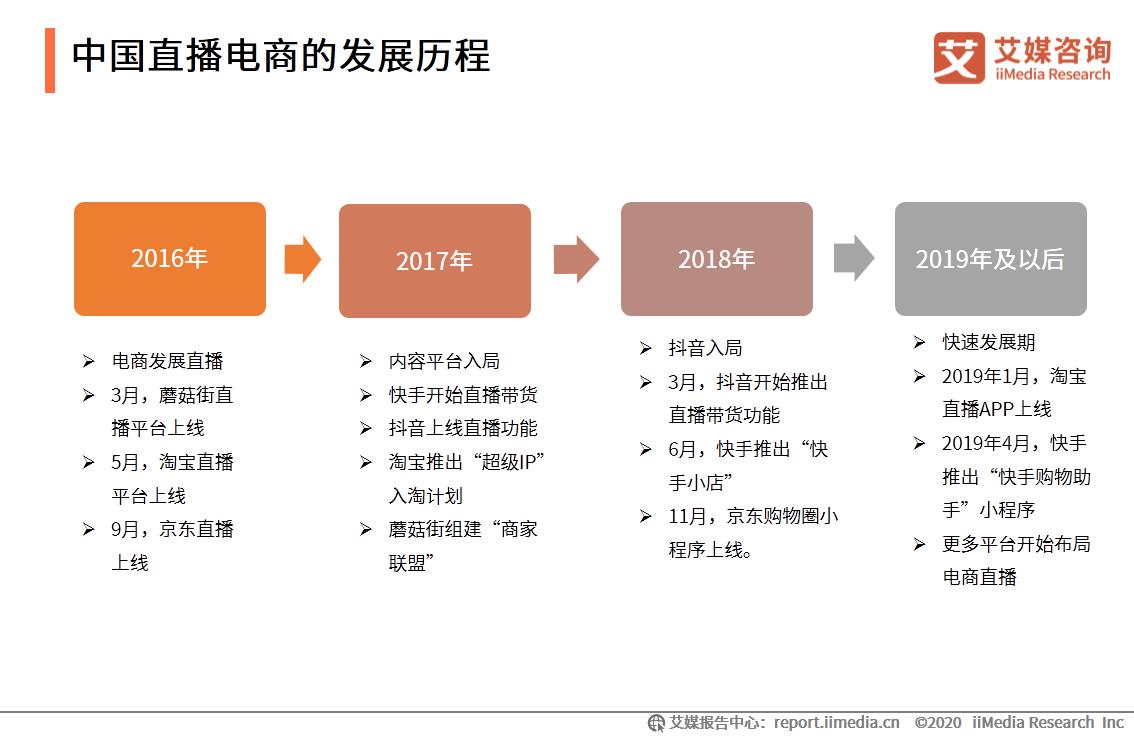 中国直播电商的发展历程