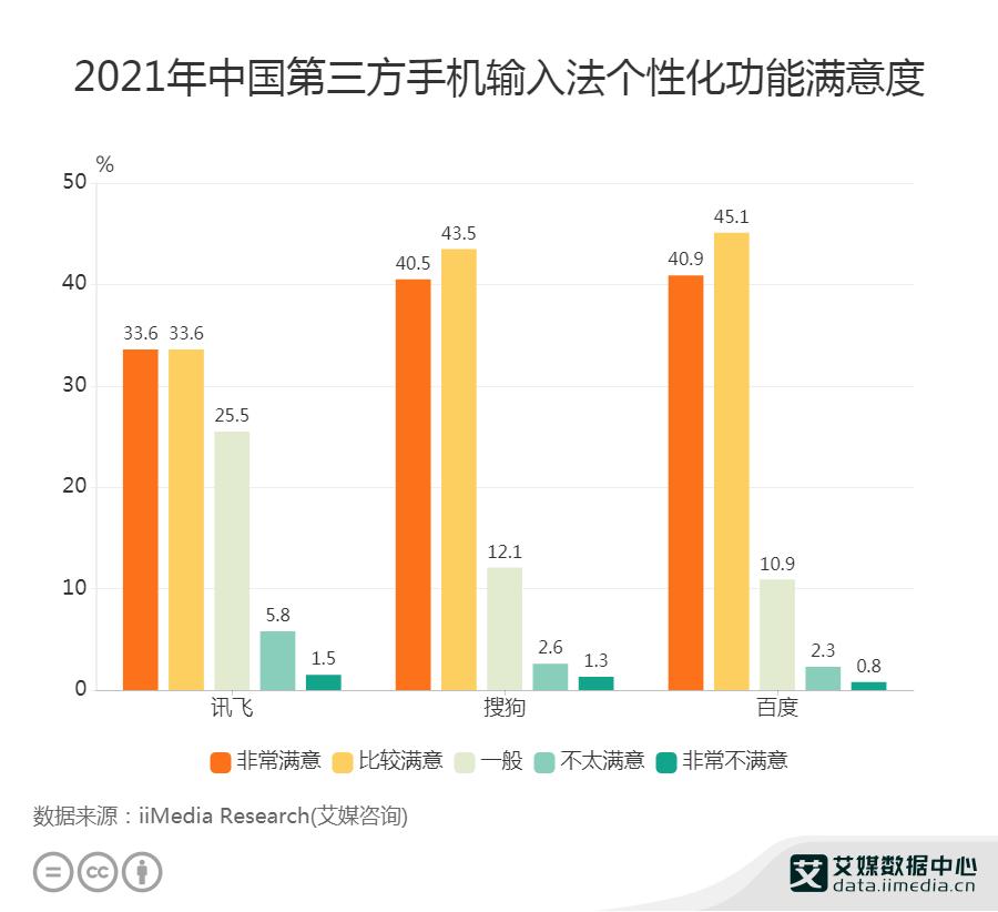 2021H1中国第三方手机输入法个性化功能满意度