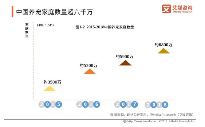 2019中国宠物食品产业发展前景与趋势分析