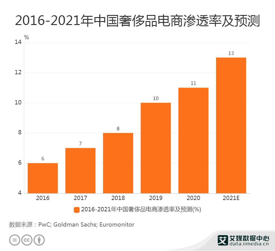 2016-2021年中国奢侈品电商渗透率及预测