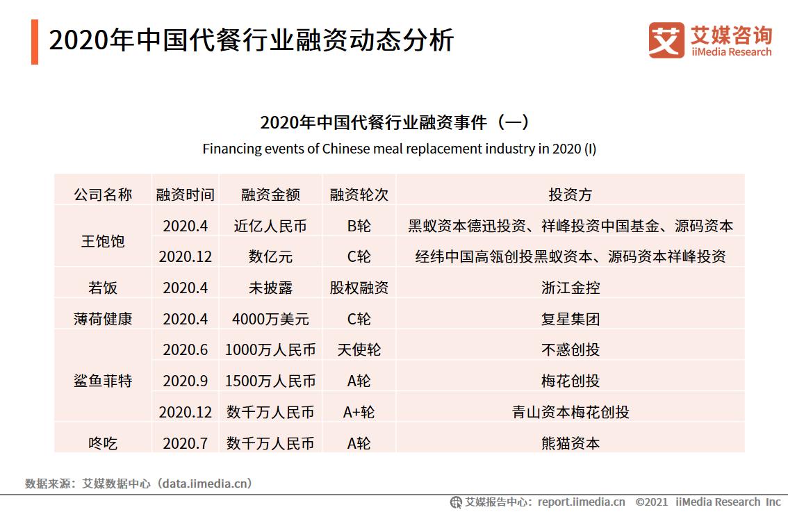 2020年中国代餐行业融资动态分析