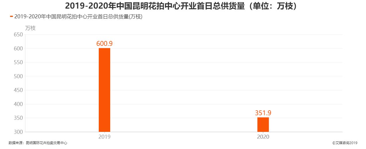 2019-2020年中国昆明花拍中心开业首日总供货量