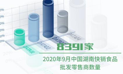 快销食品行业数据分析:2020年9月中国湖南快销食品批发零售商数量为8391家