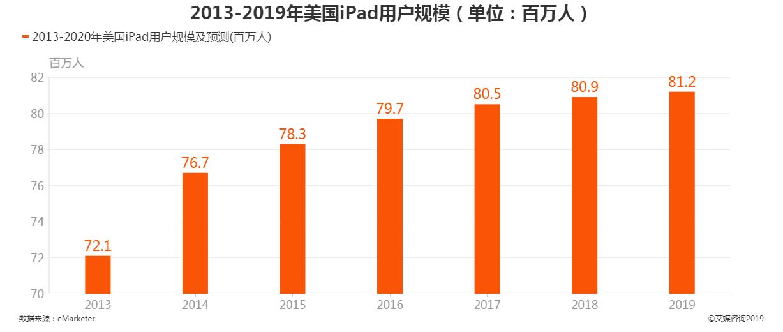 2013-2019年美国ipad用户规模
