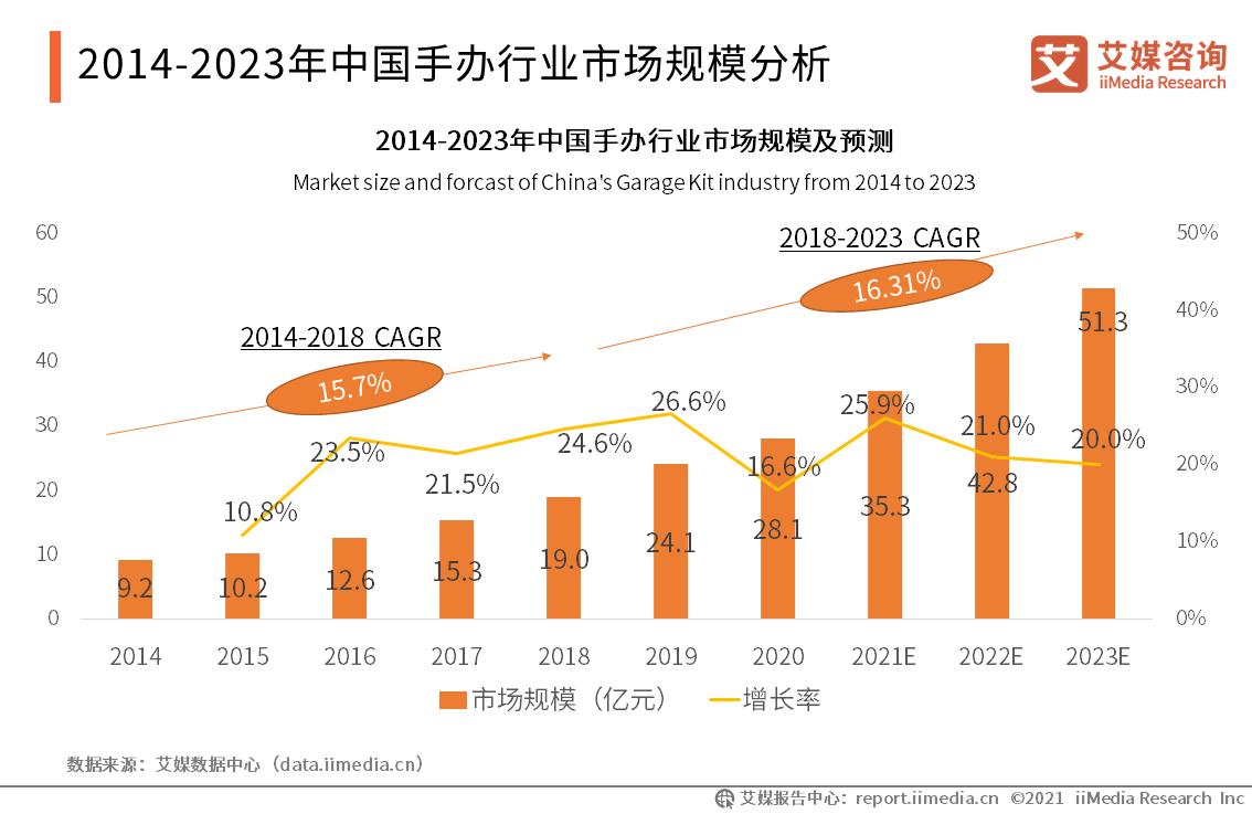 2014-2023年中国手办行业市场规模分析