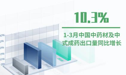 中药材行业数据分析:2020年1-3月中国中药材及中式成药出口量同比增长10.3%