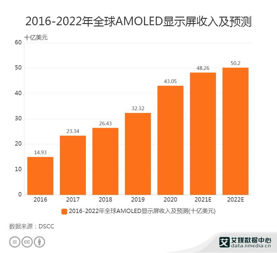 2016-2022年全球AMOLED显示屏收入及预测
