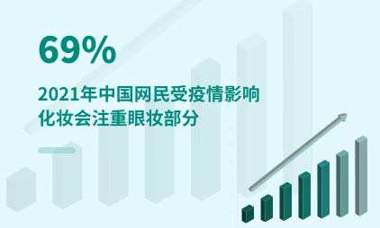 化妆行业数据分析:2021年中国32.7%网民受疫情影响化妆会注重眼妆部分