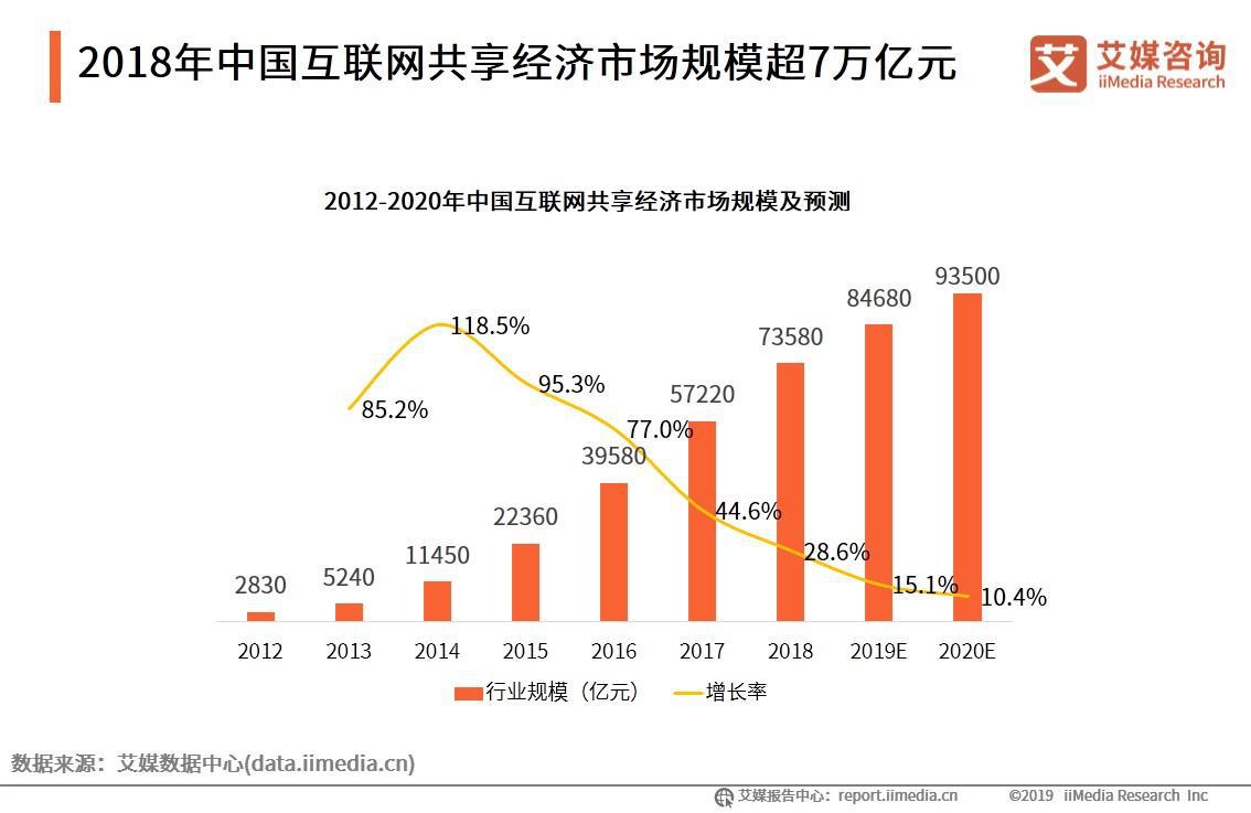 2018年中国互联网共享经济市场规模超7万亿元