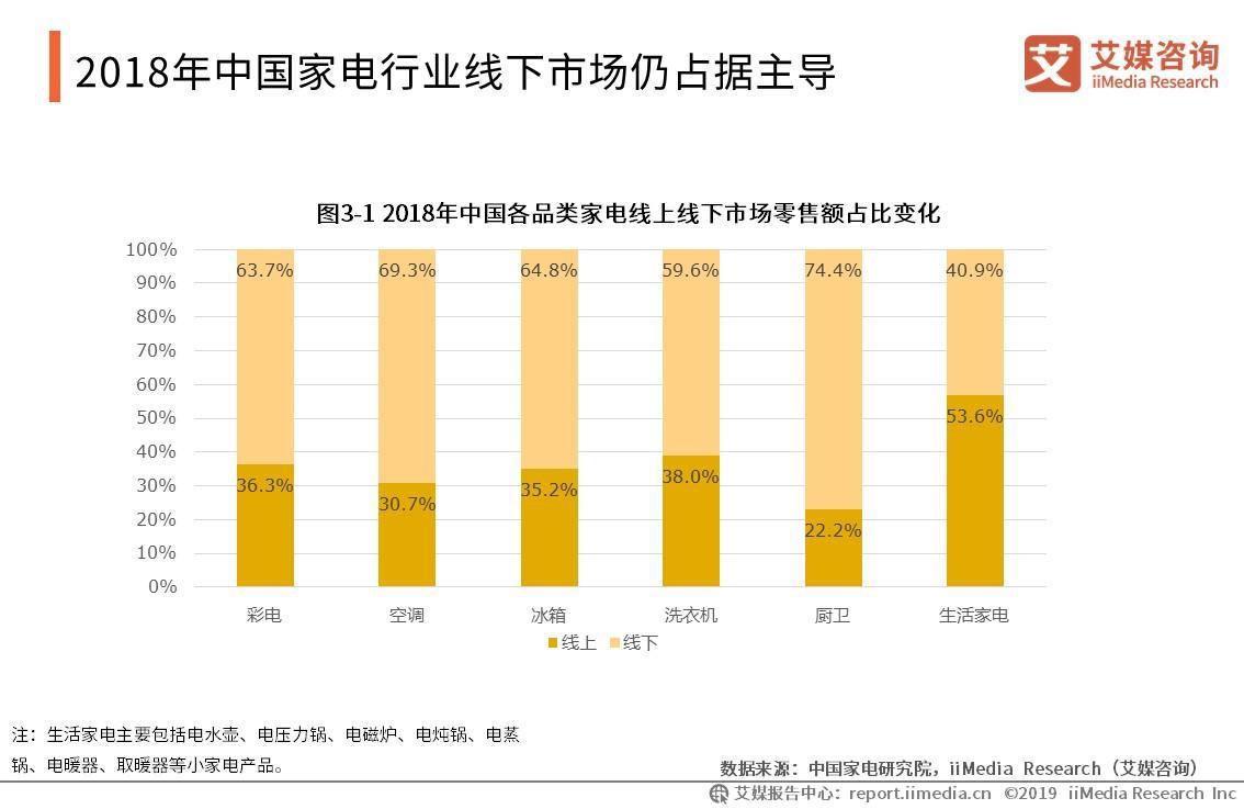 2018年中国家电行业线下市场仍占据主导
