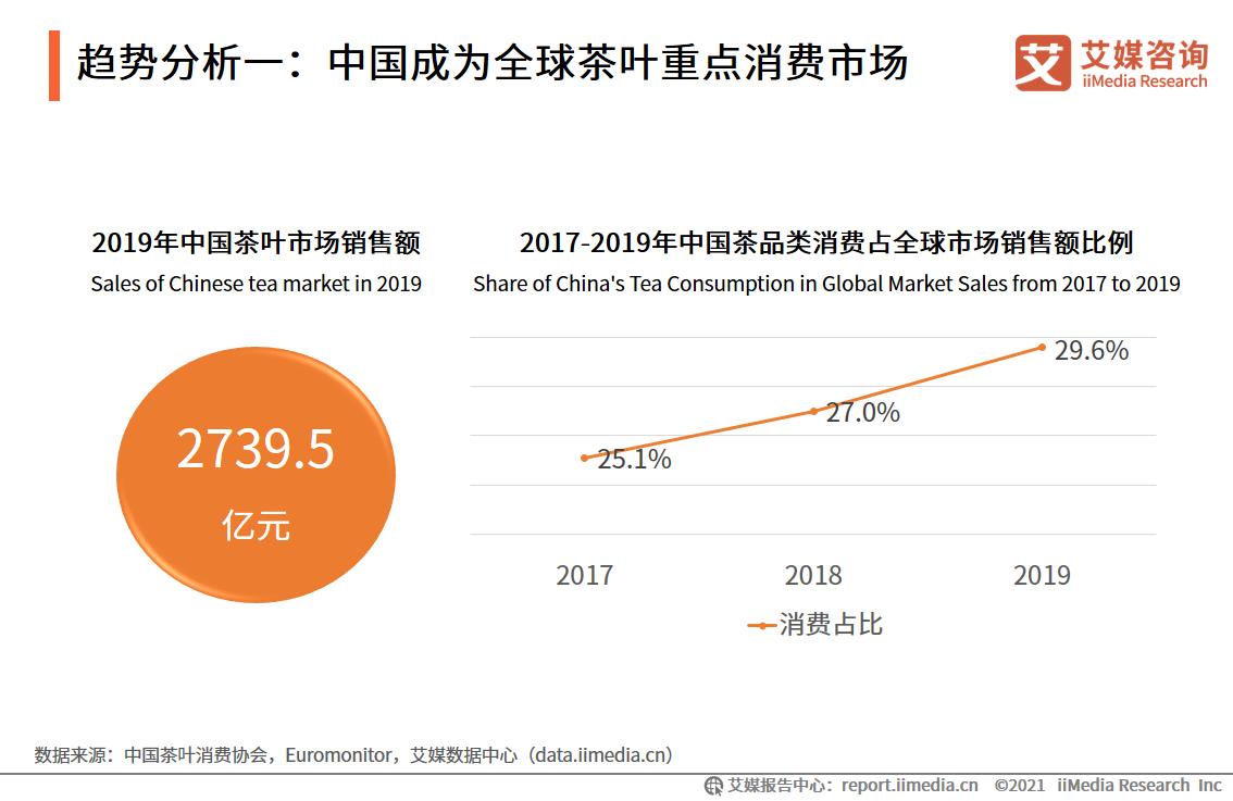 趋势分析一:中国成为全球茶叶重点消费市场