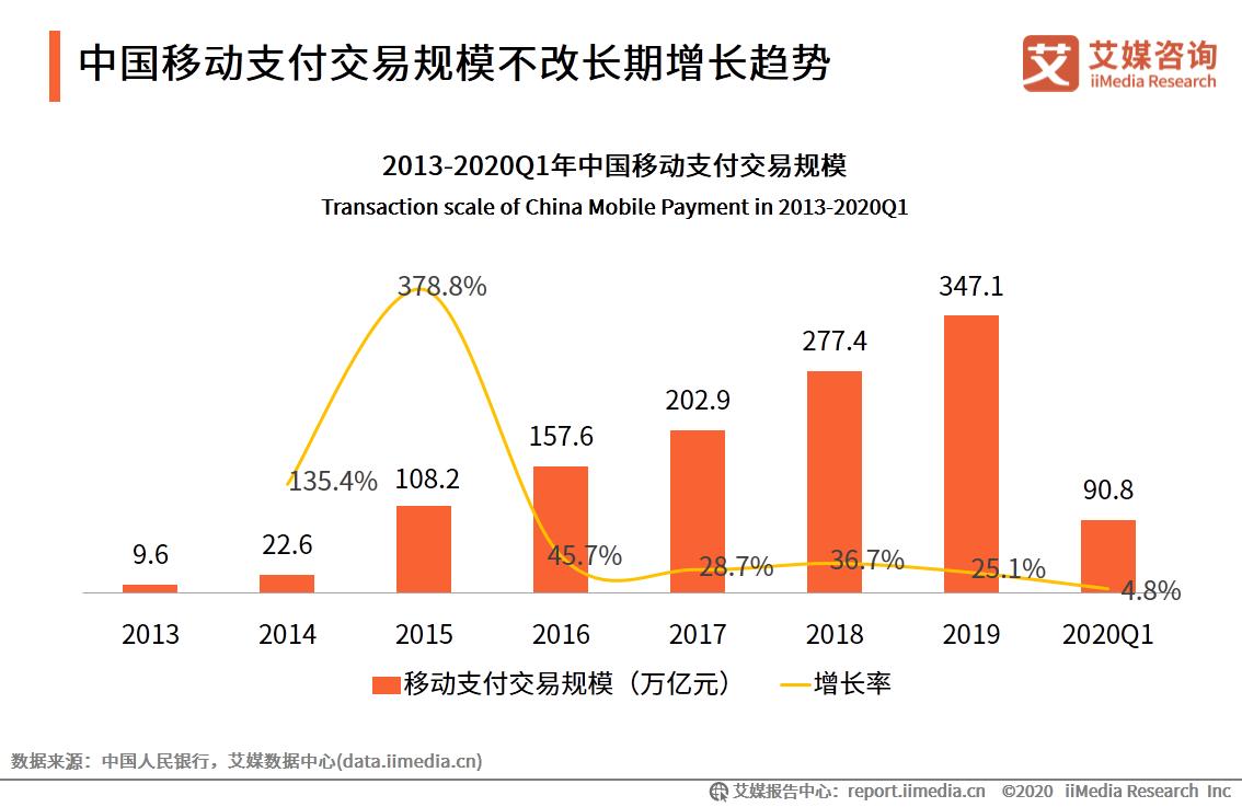 中国移动支付交易规模不改长期增长趋势