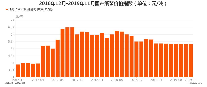 2016年12月-2019年11月国产纸浆价格指数