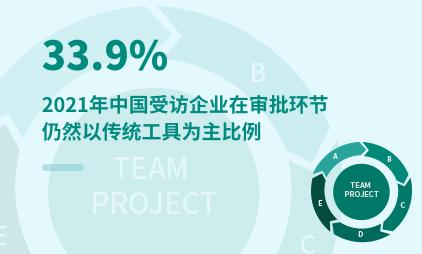 OA行业数据分析:2021年中国33.9%受访企业在审批环节仍然以传统工具为主