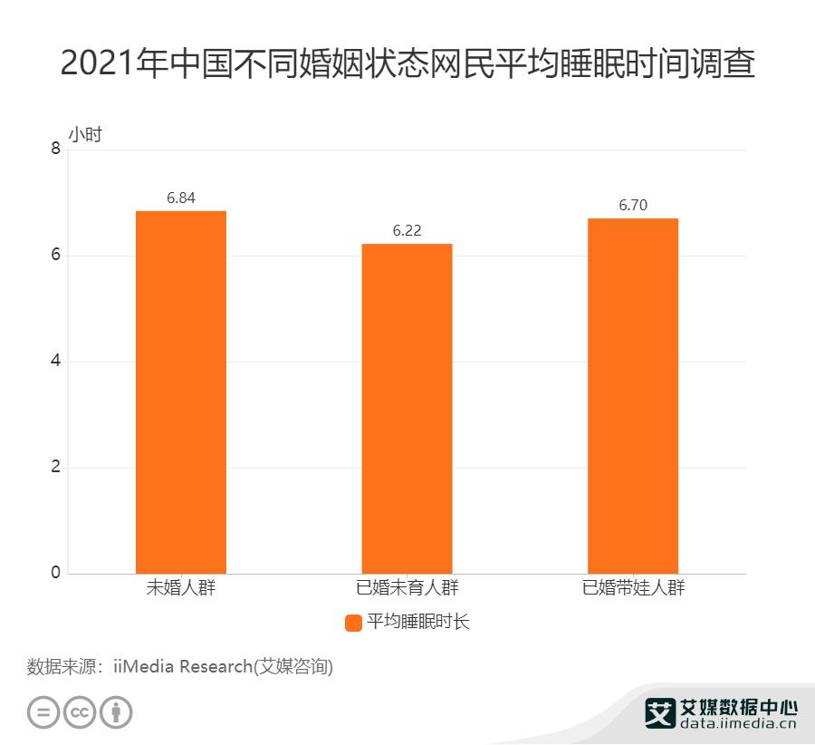 2021年中国不用婚姻状态网民平均睡眠时间调查