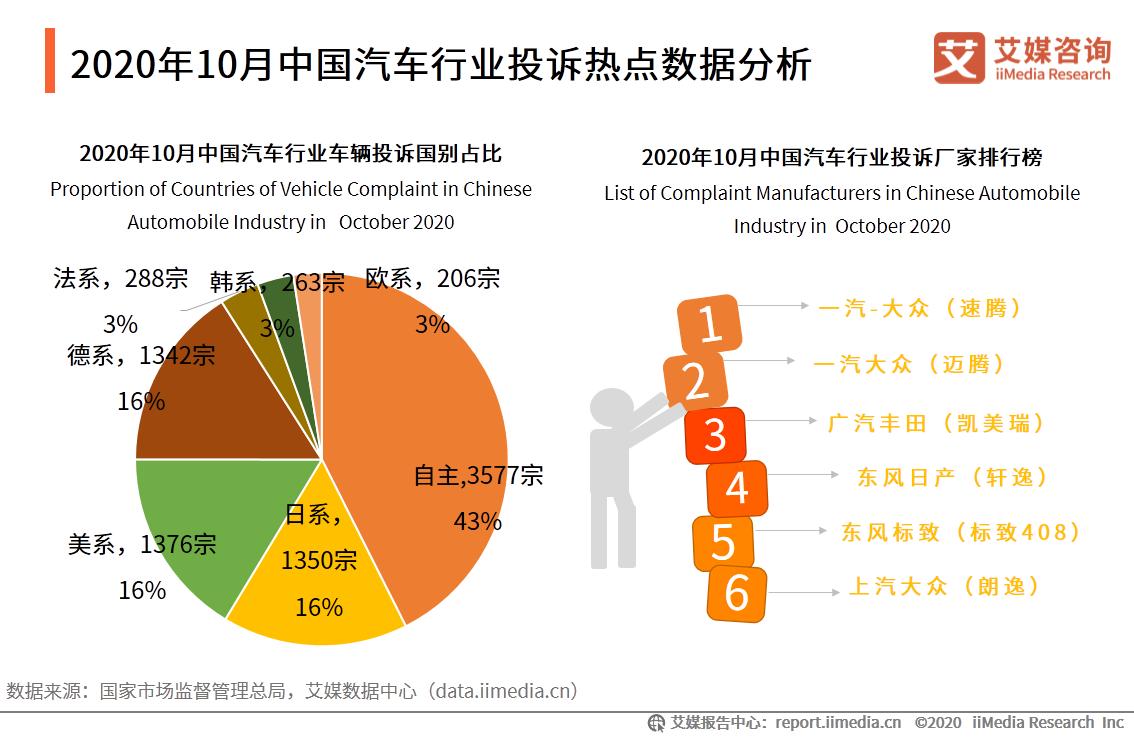 2020年10月中国汽车行业投诉热点数据分析