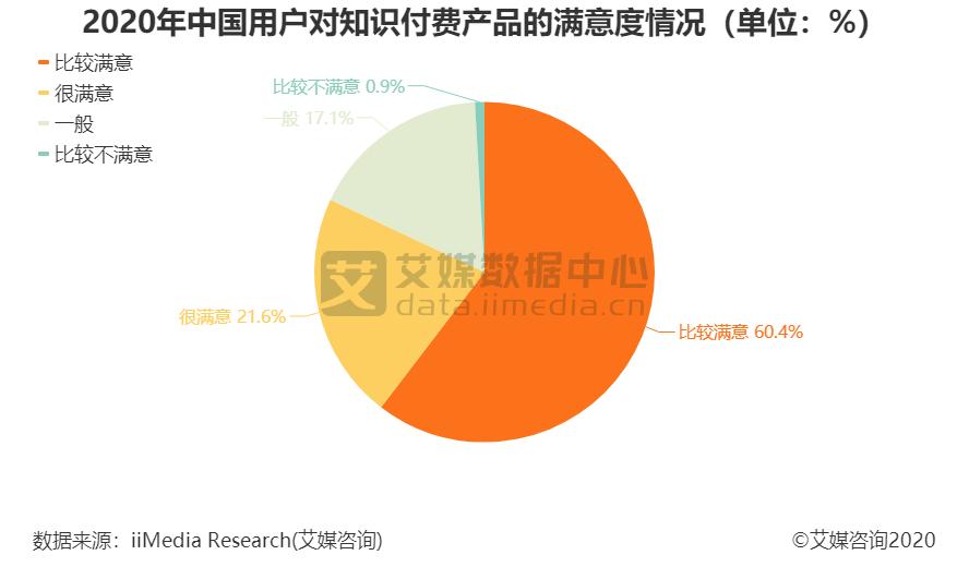 2020年中国用户对知识付费产品的满意度情况(单位:%)