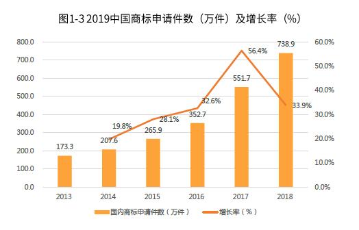 2018年中国商标申请件数达738.9万件,同比增长33.9%