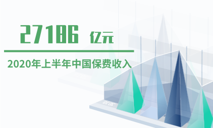 保险行业数据分析:2020年上半年中国保费收入达27186亿元