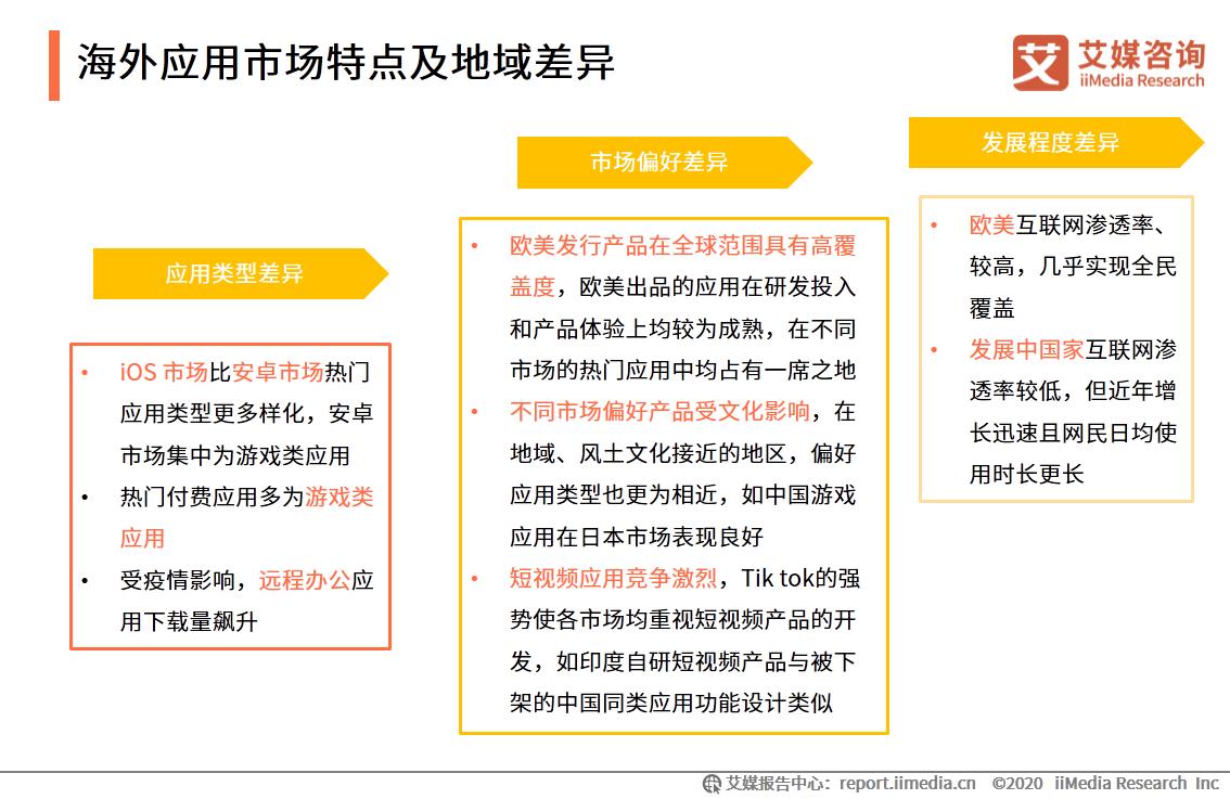 海外应用市场特点及地域差异